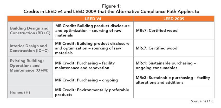 Credits chart for figure 1.