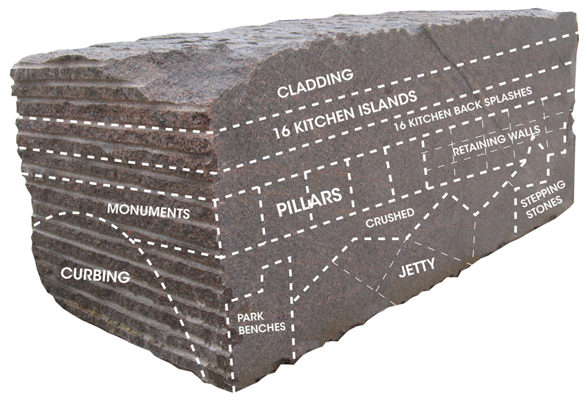 One natural stone company uses this diagram to train employees on how to increase yields. It demonstrates a plan to utilize all material that is extracted.