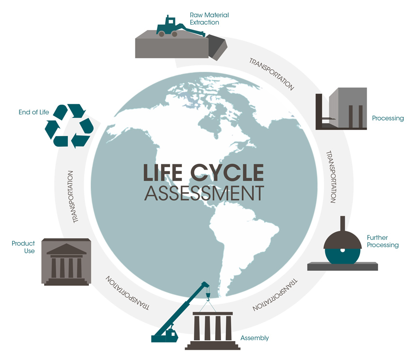Life-Cycle Assessment Cycle
