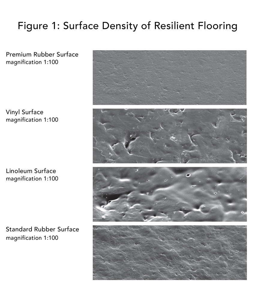 The advantages of high surface density include improvements in safety, acoustics, resistance to dirt and microorganisms, and ease of maintenance.