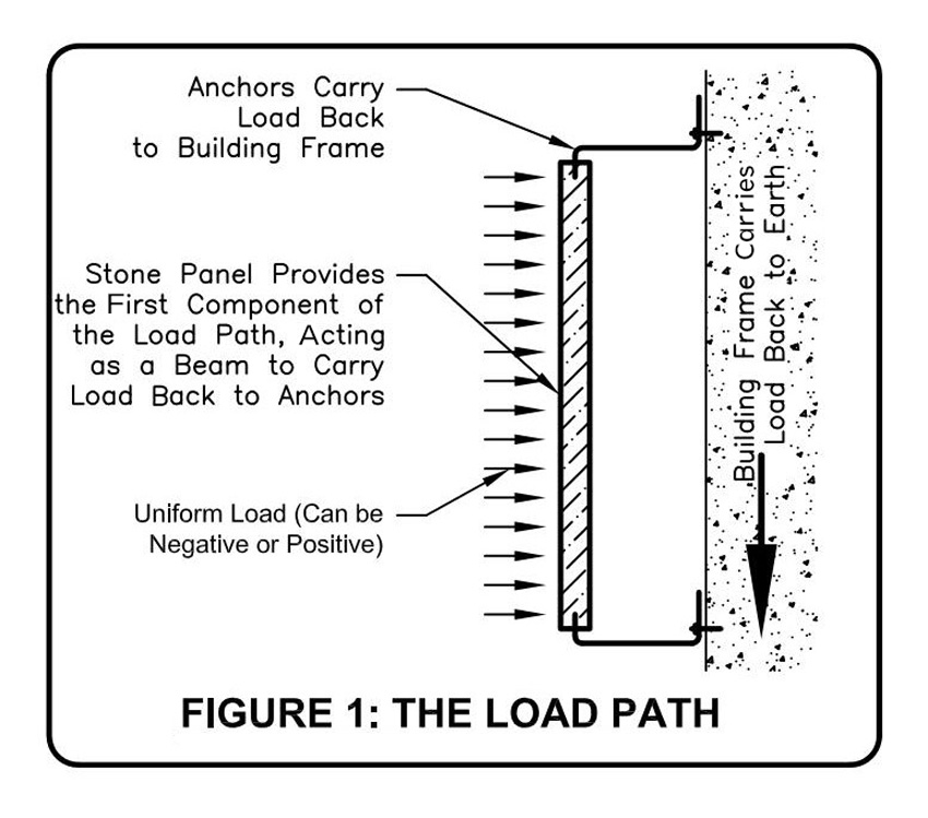 Diagram of the load path.