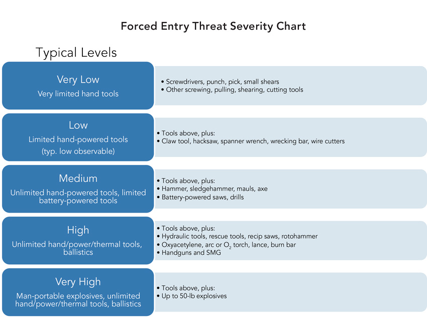 Forced entry threat severity chart.