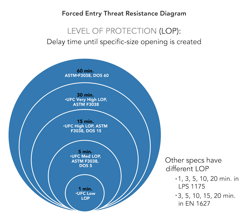 Forced entry threat resistance diagram.