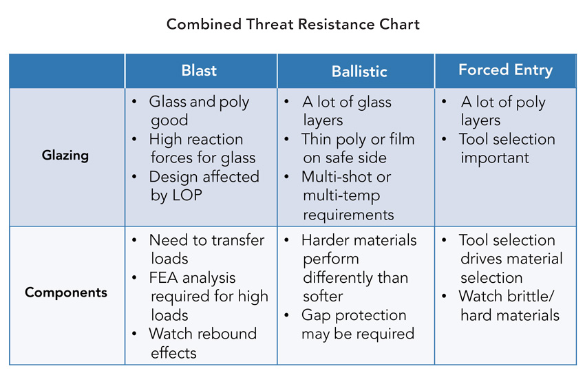 Combined threat resistance chart.