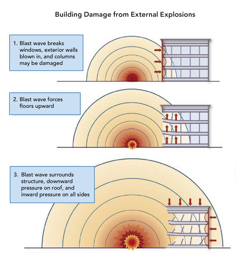 Diagram showing building damage from external explosions.