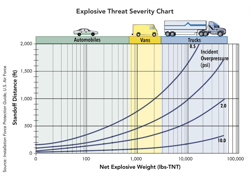 Explosive threat severity chart.