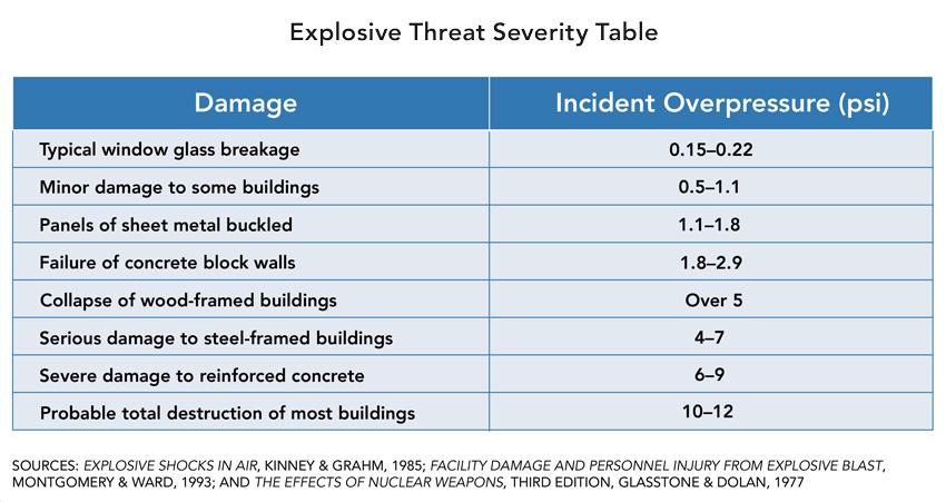 Explosive threat severity table.