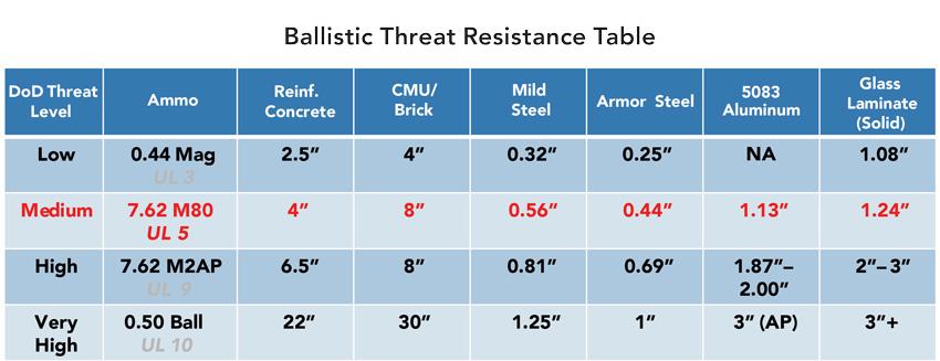 Ballistic threat resistance table.