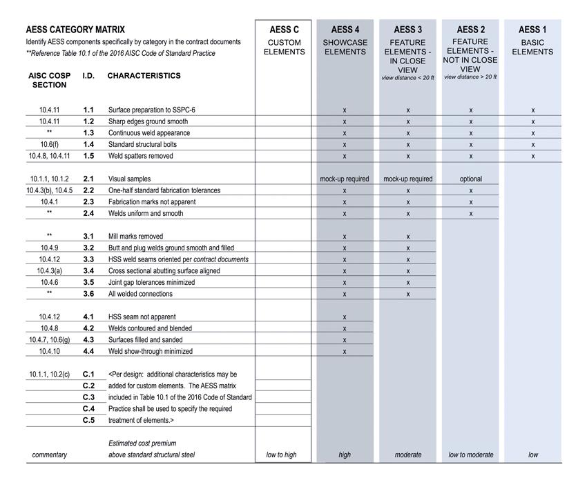 AESS category matrix chart.