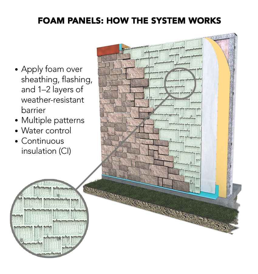 Illustration of a masonry veneer foam panel wall system.