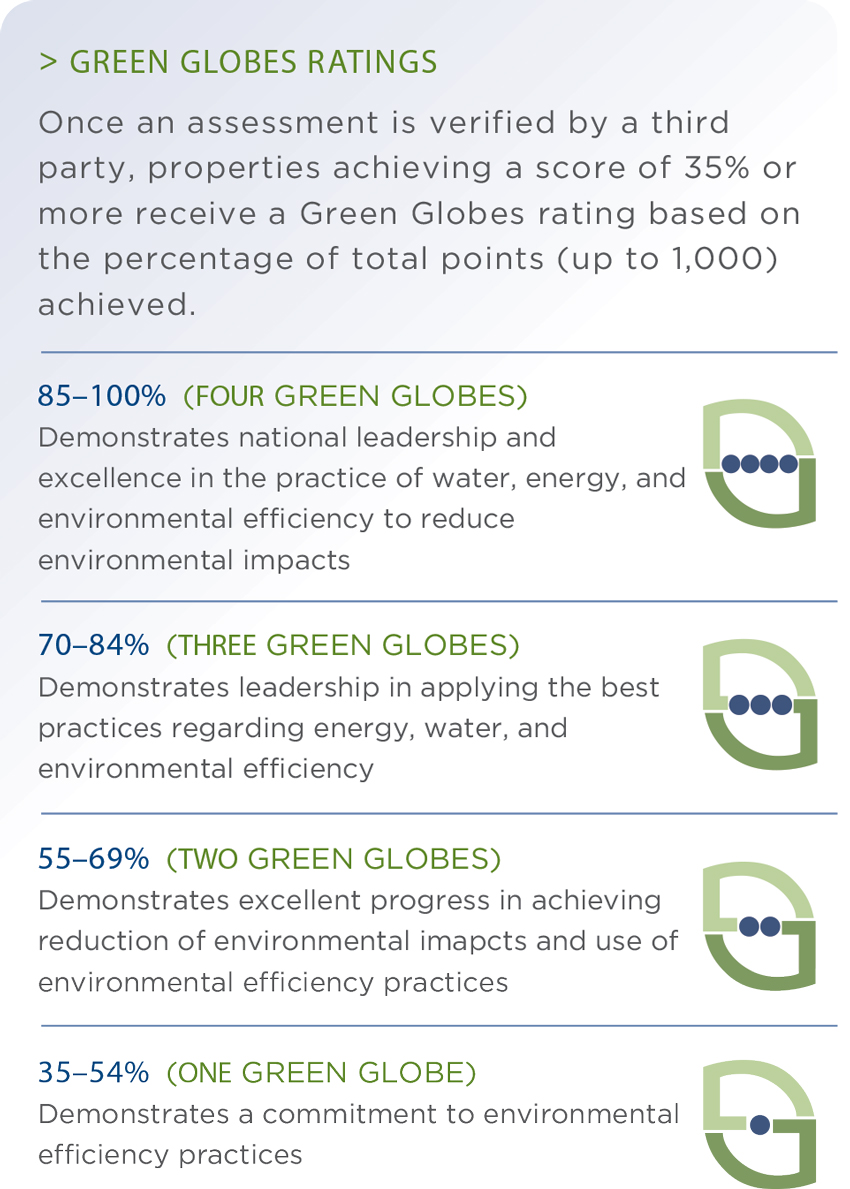 Ce Center Green Globes Certification Overview