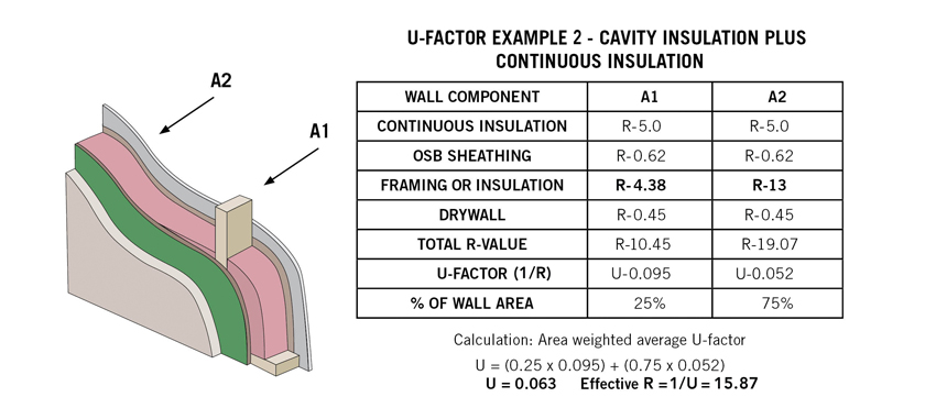 U-factor example chart for cavity insulation plus continuous insulation.