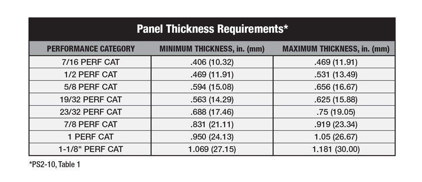 Panel thickness requirements chart.
