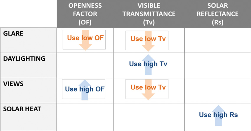This table illustrates how daylighting objectives can conflict and underscores the importance of prioritizing project goals to select the right fabric.