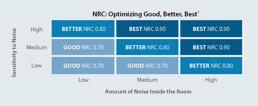 NRC Optimizing table.