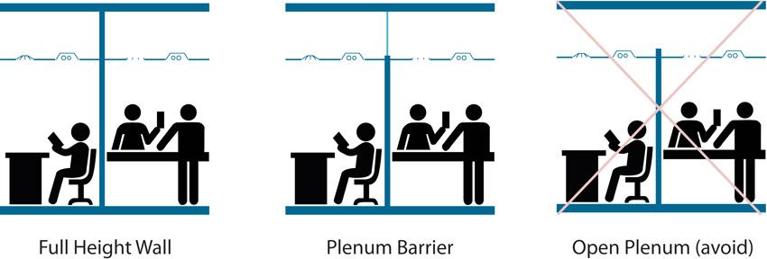 Diagram showing various plenum barriers.