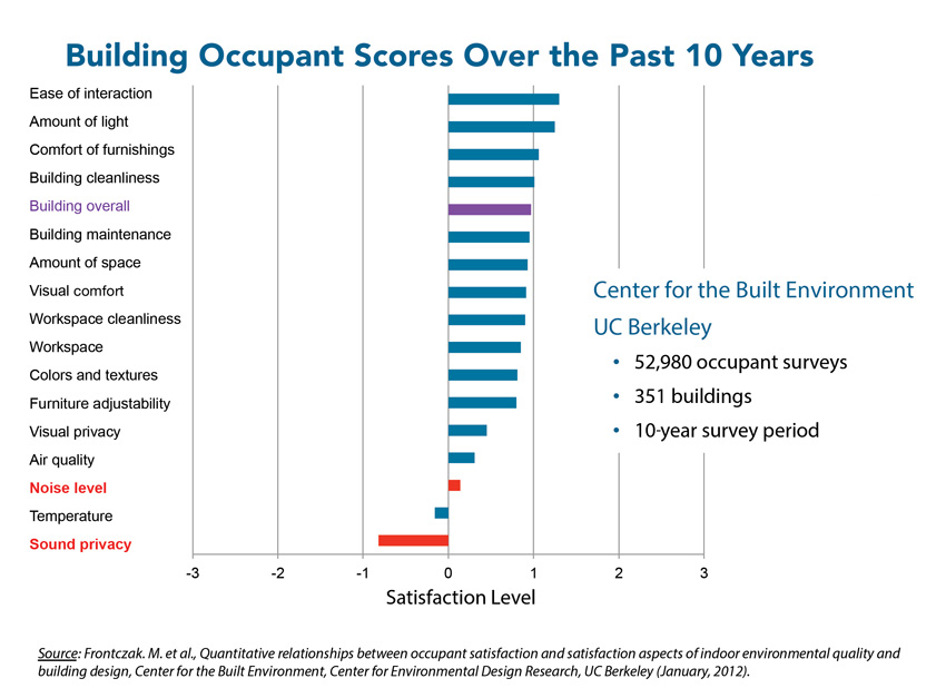 Chart showing building occupant scores over the last ten years.
