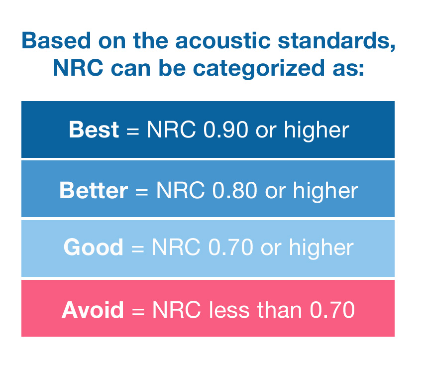 Chart showing NRC categories.