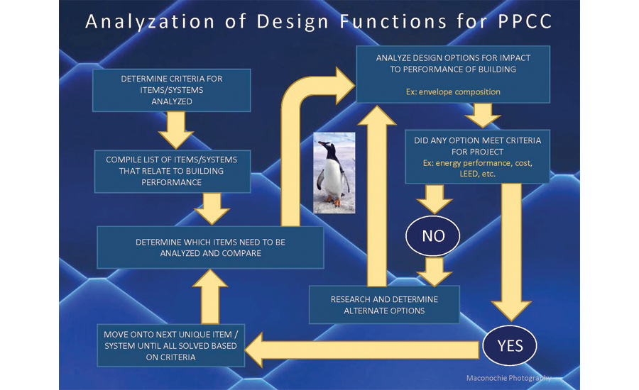 Flow chart of the design process.