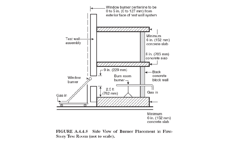 Figure 6:  NFPA 285 Test Apparatus, Side Section.