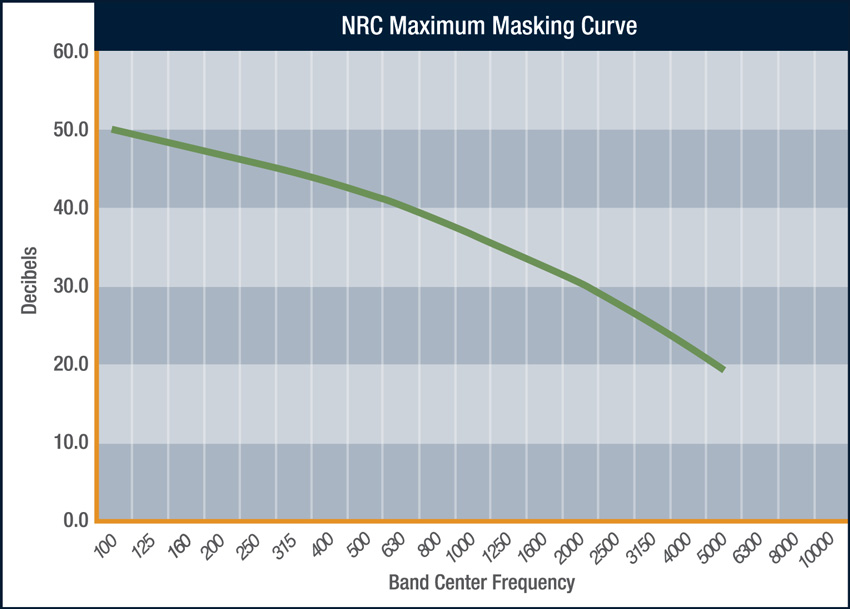 NRC maximum masking curve chart.