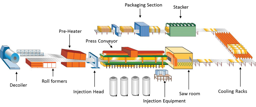 Graphic showing the production of a panel.