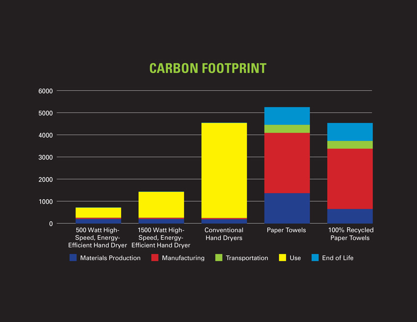 Graph showing the carbon footprint of various hand-drying devices.