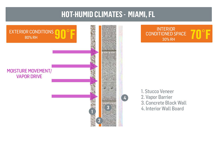 Ce center understanding the critical elements of air vapor barriers for Florida building code interior walls