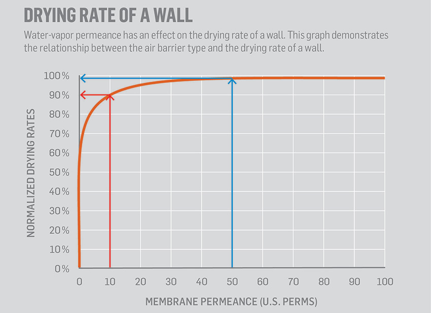Graph showing the drying rate of a wall system.