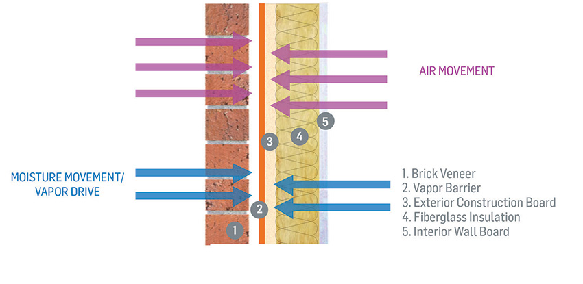 wall insulation vapor barrier ce center understanding the critical elements of air vapor