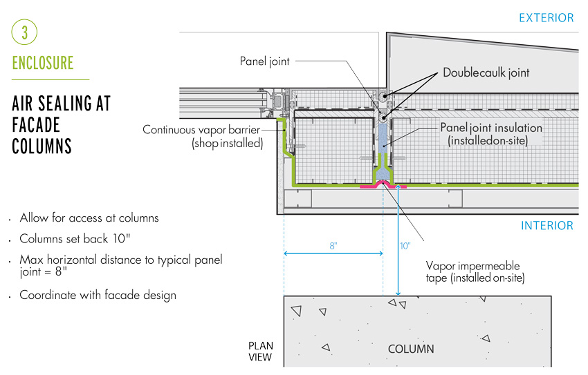 Diagram of air ceiling at facade columns.