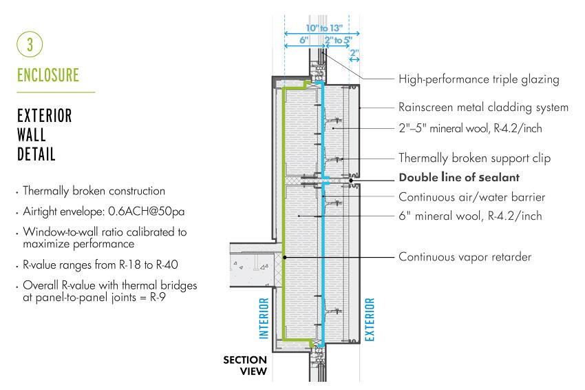 Diagram of an exterior wall detail.