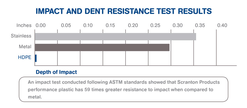 Chart showing impact test results.