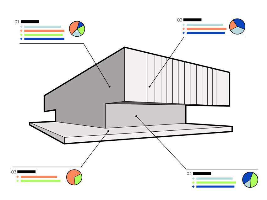 Diagram of a building with pie charts.