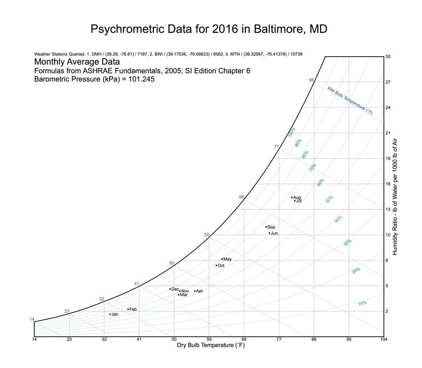 Interactive psychrometric chart.