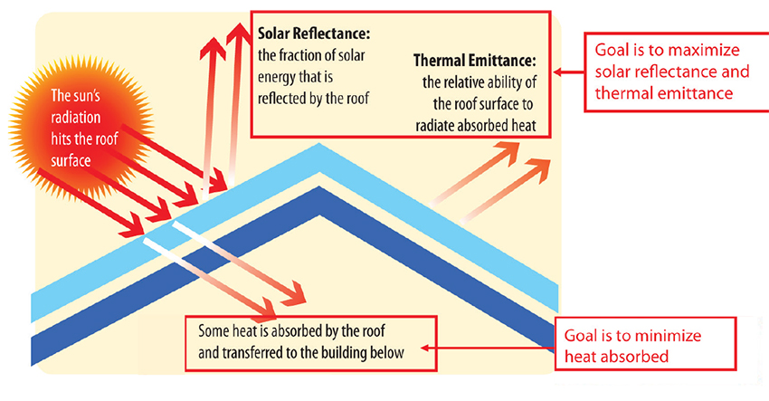 Graphic showing sunlight hitting a roof and where it goes.