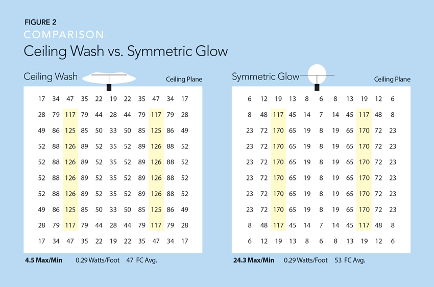 Charts showing ceiling wash room application vs. typical indirect glow comparison.