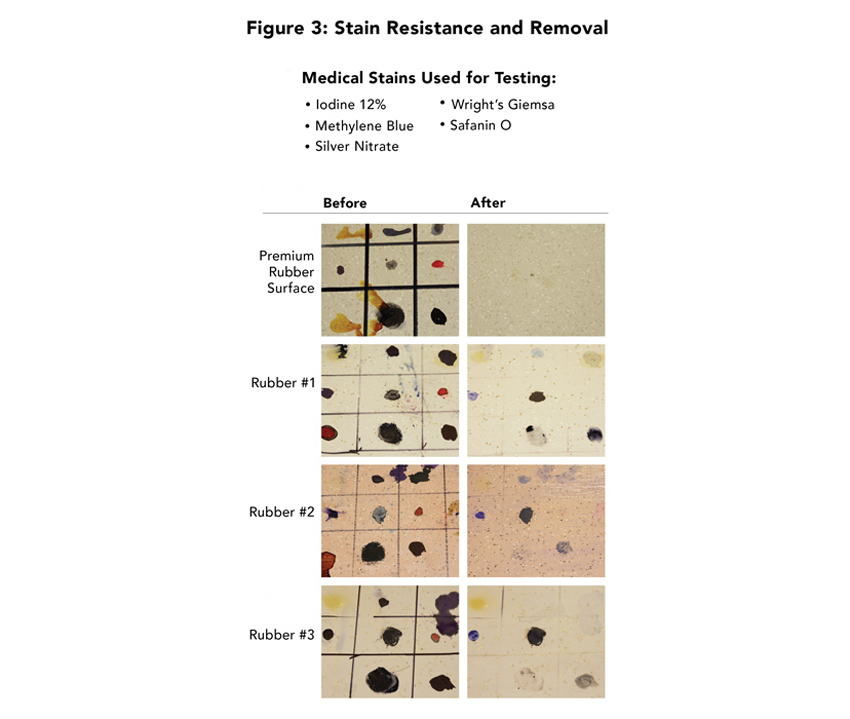"""""""We selected a premium rubber flooring product because it was performing so well in the OR. It was even resisting betadine, which is unheard of,"""" says Aimee Davies, associate at RTKL Associates Inc., about the flooring used at the Texas Heart Institute in Houston, Texas. In the test discussed here, each resilient floor covering received multiple applications, for an extended period of time (exceeding ASTM standards), of chemicals commonly used in medical facilities. Samples were left to set for seven days before being removed, according to the manufacturer's published recommendation."""