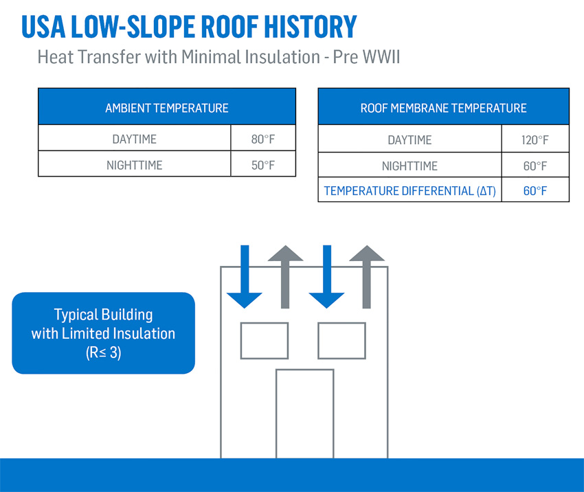 Charts depicting U.S. low-slope roof history, pre WWII.