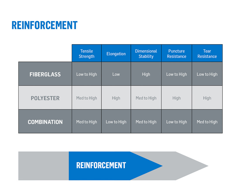 This chart shows the properties of various reinforcement materials.