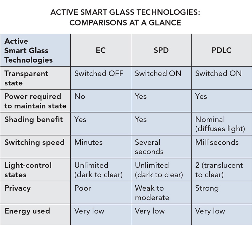 Smart glass comparisons chart.