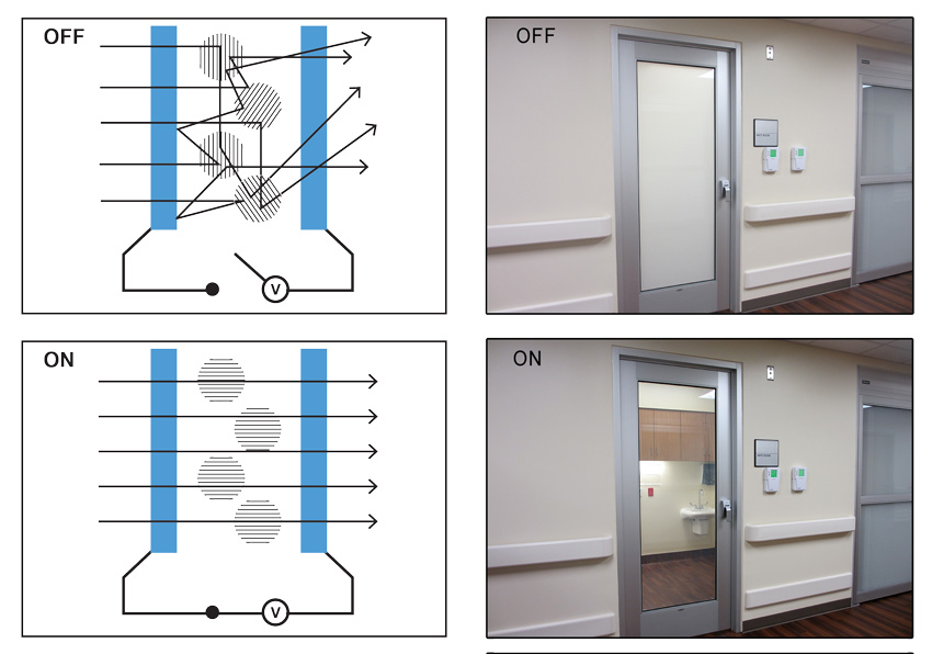 Photos showing the glass with power on and off, and diagrams showing how it works.