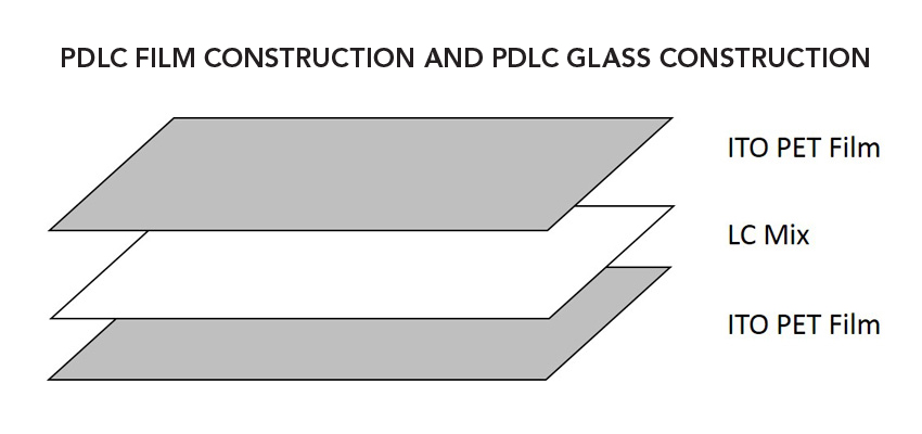 Jan Polytronix 4a ce center smart glass solutions for interior commercial structures  at gsmportal.co