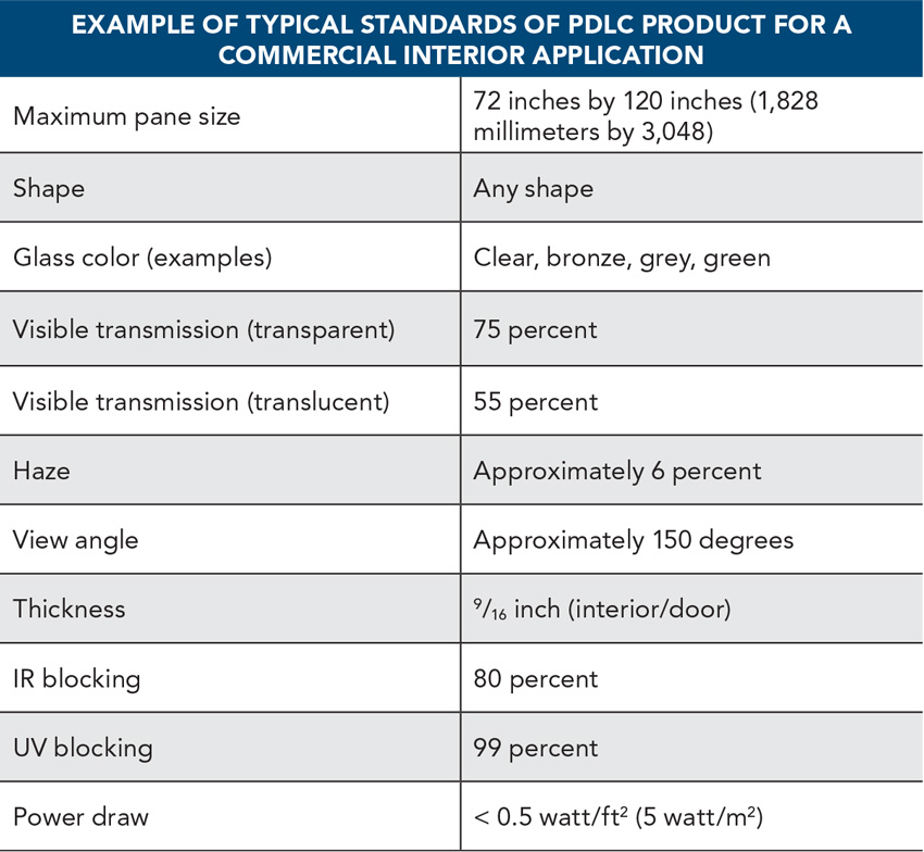 Chart showing examples of typical standards of PDLC product.