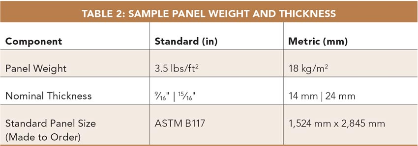 Table 2: Sample Panel Weight and Thickness