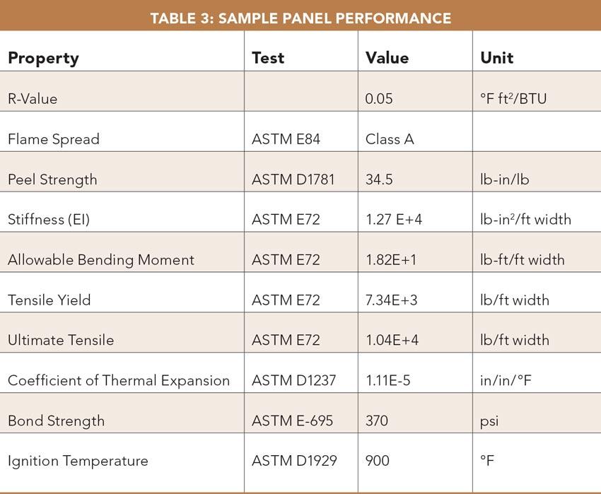 Table 3: Sample Panel Performance