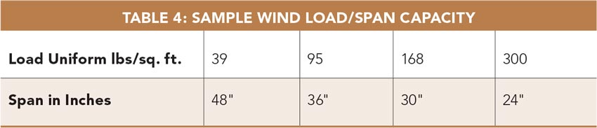 Table 4: Sample Wind Load/Span Capacity