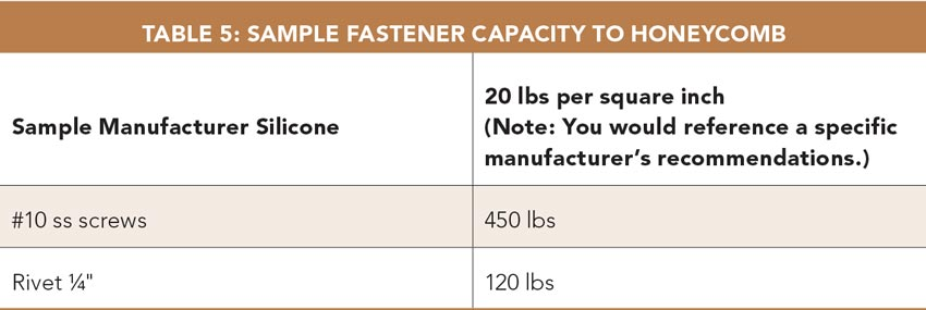 Table 5: Sample Fastener Capacity to Honeycomb