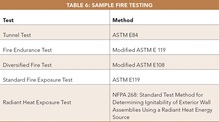 Table 6: Sample Fire Testing