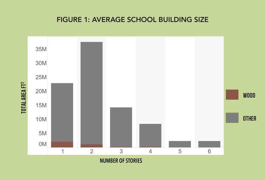 Chart showing average school building size.